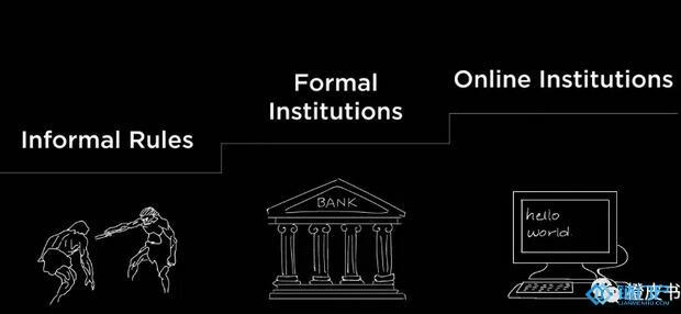 技术:从经济学角度理解区块链:本质就是降低交易的不确定性