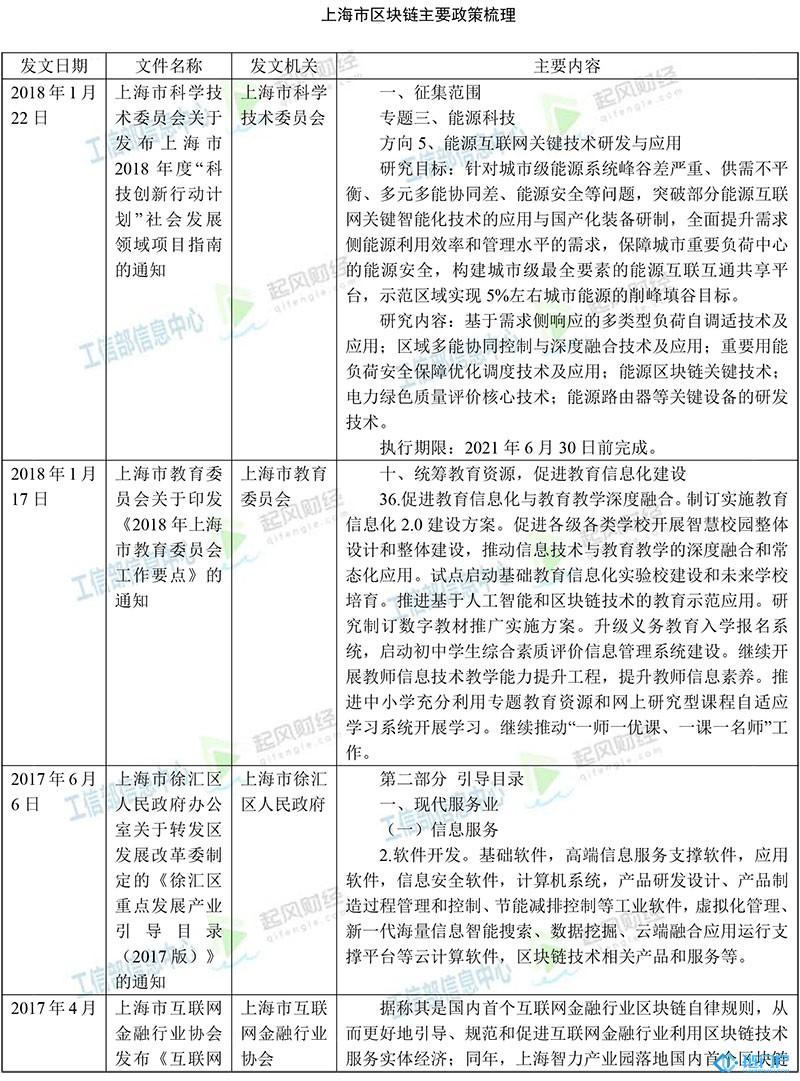 政策:上海市区块链主要政策梳理汇总