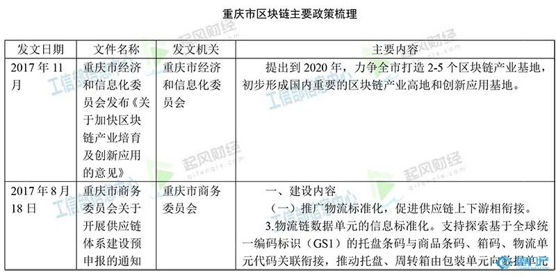 政策:重庆市区块链主要政策梳理汇总