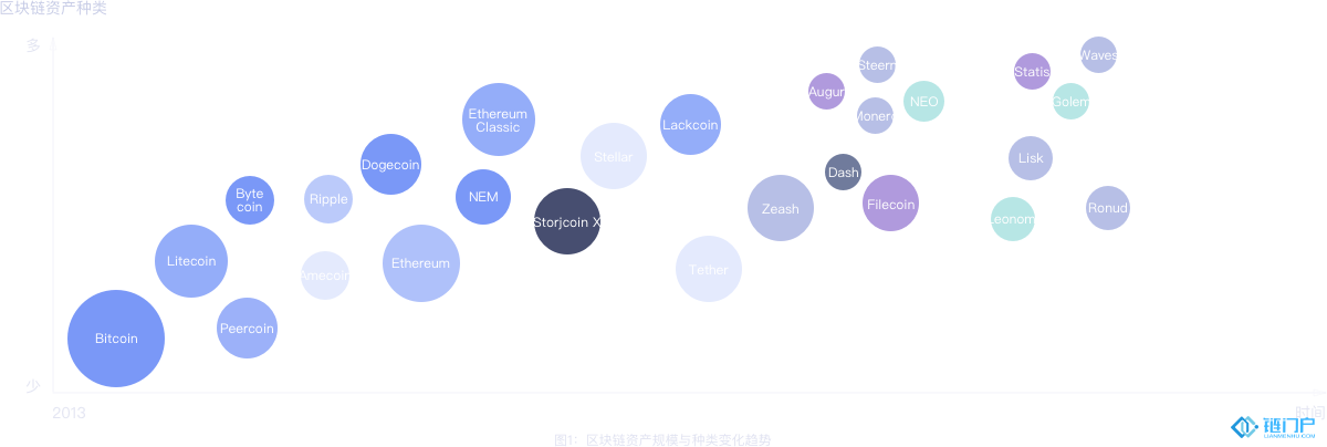 资产:火币SMARTChain区块链资产评估模型体系简介