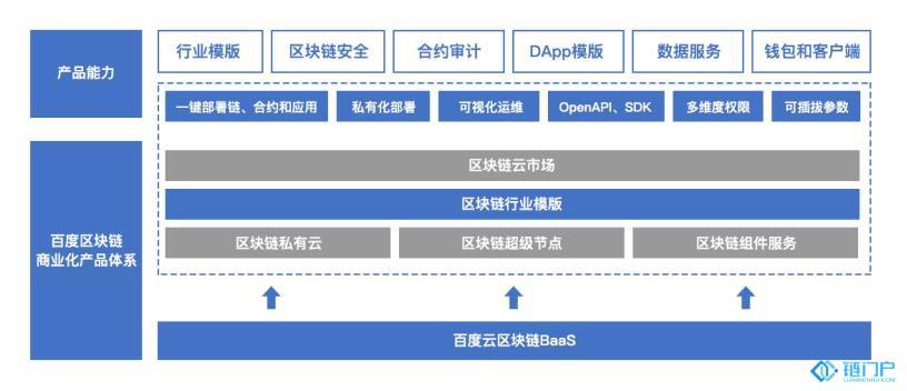 节点:百度云区块链的产品和技术框架介绍