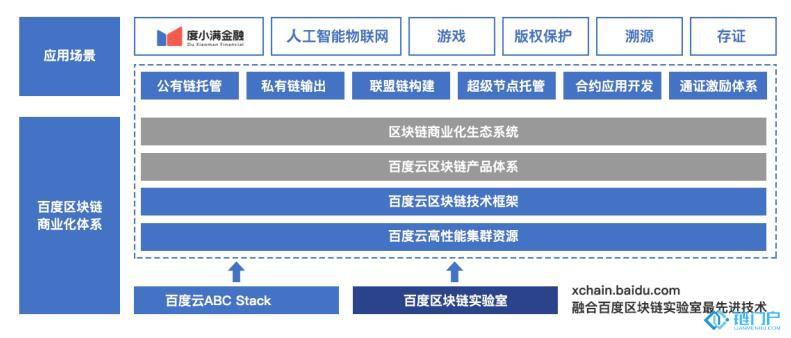 技术:百度区块链的商业化体系布全景图