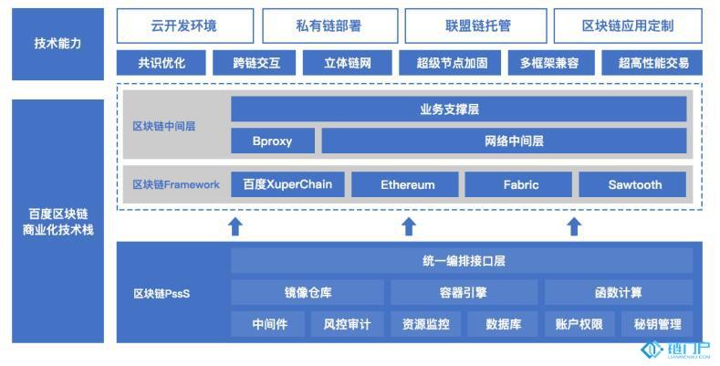 技术:百度云区块链商业化技术框架分析