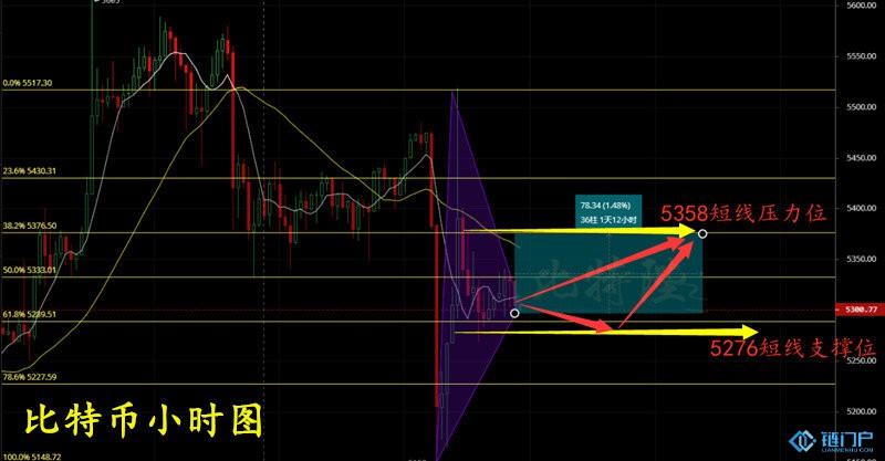 用什么方法可以看清数字货币牛熊市轮换趋势