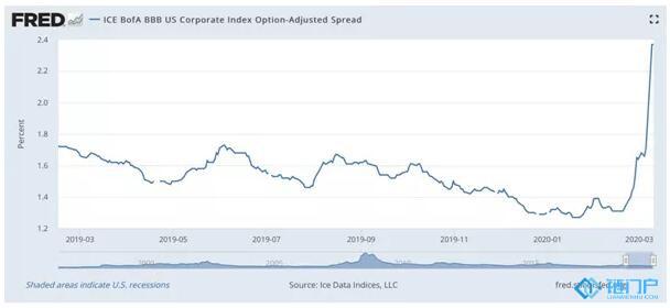 命门:美股暴跌算什么,这才是美国经济的命门