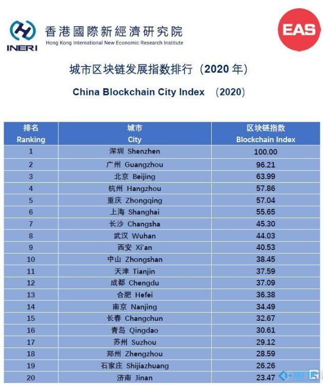 城市区块链发展指数排行