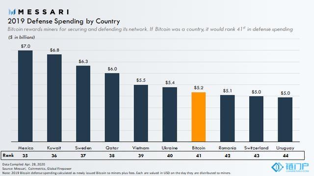 观点:比特币可以实现自给自足,成为区块链主权和 自